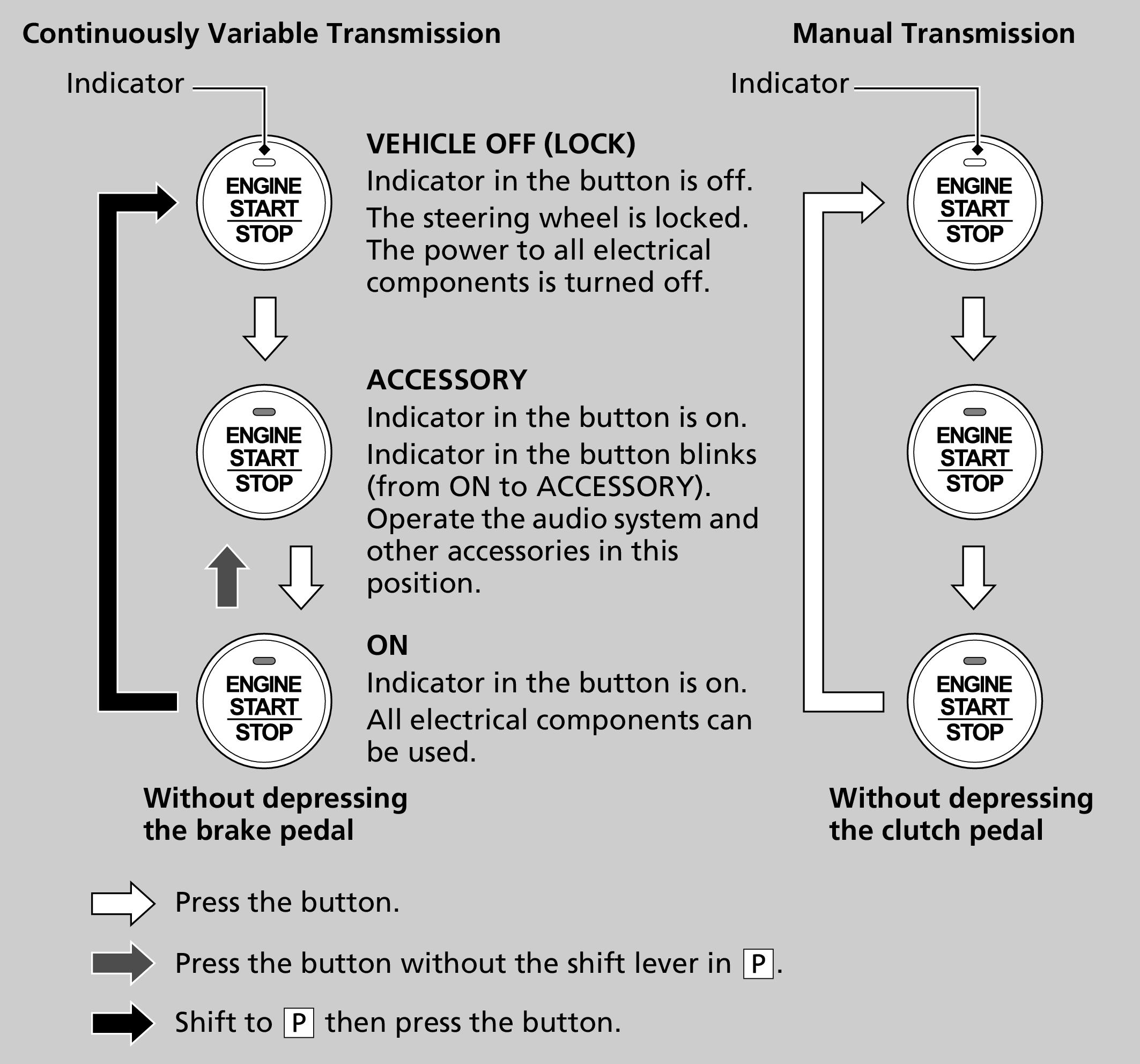 ENGINE START/STOP Button | JAZZ 2016 | Honda
