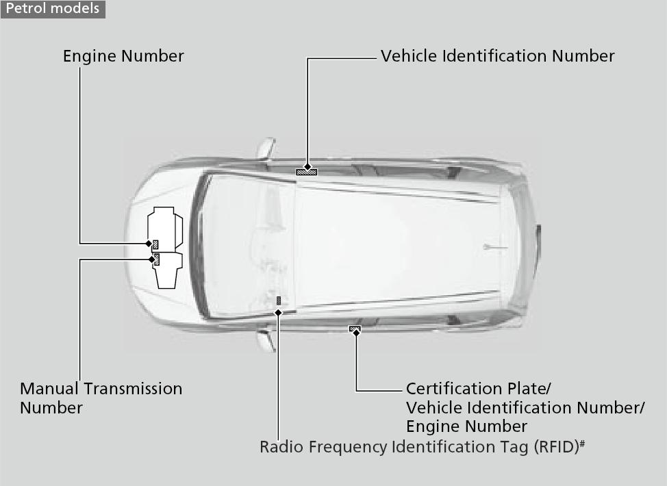 Specifications | WR-V 2017 | Honda
